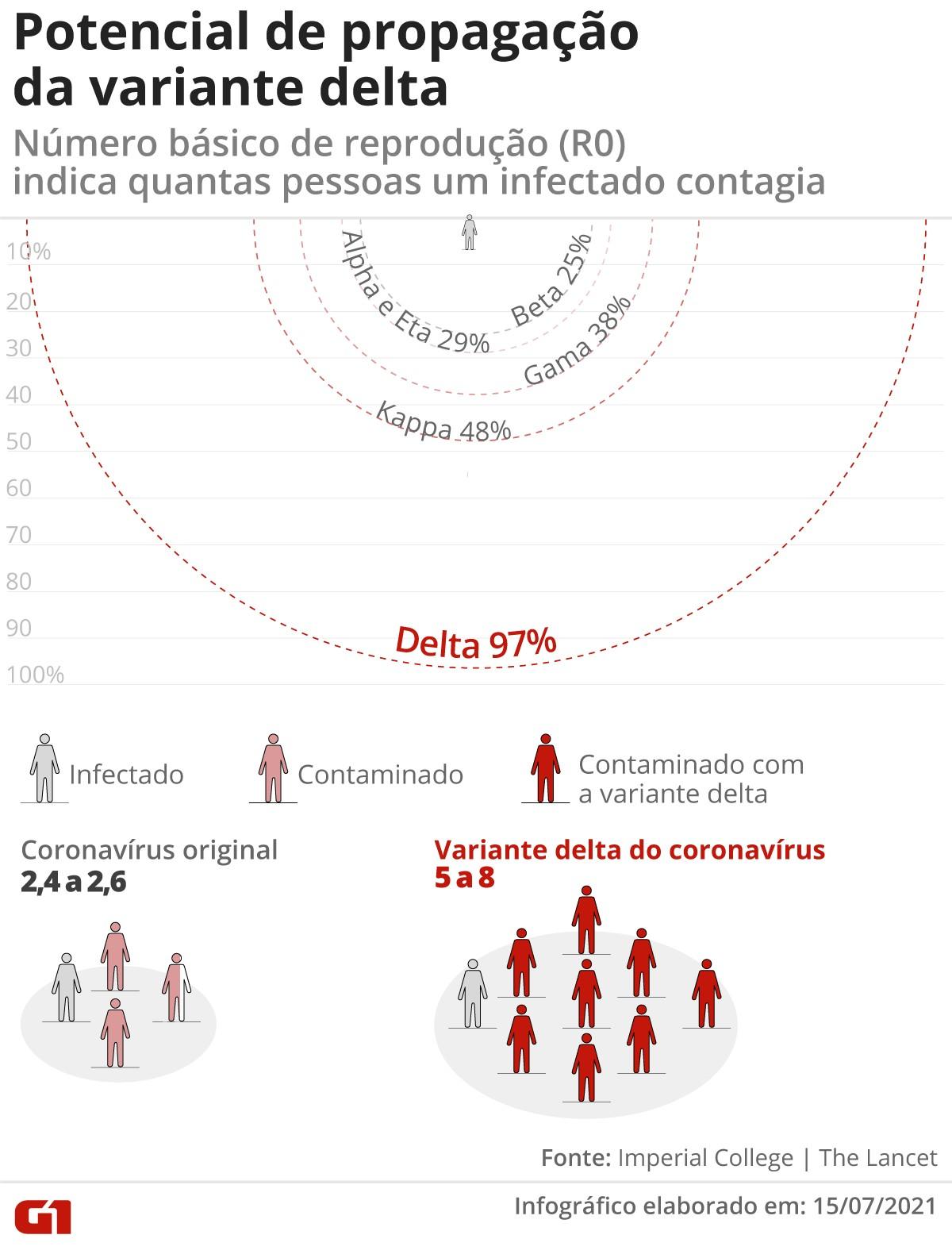 Brasil tem 110 casos identificados da variante delta, diz Ministério da Saúde