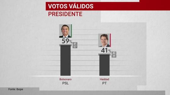 Ibope divulga 1ª pesquisa do instituto de intenção de voto para presidente no 2º turno