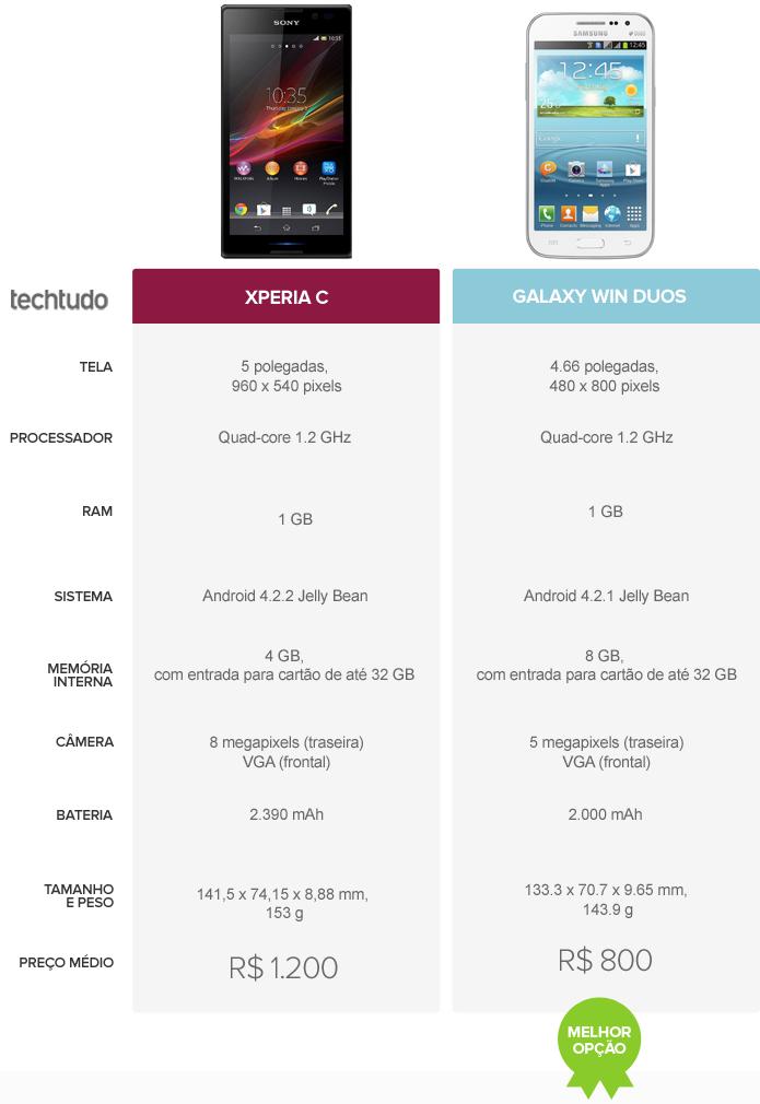Comparativo Xperia C e Galaxy Win Duos (Foto: Arte/TechTudo)