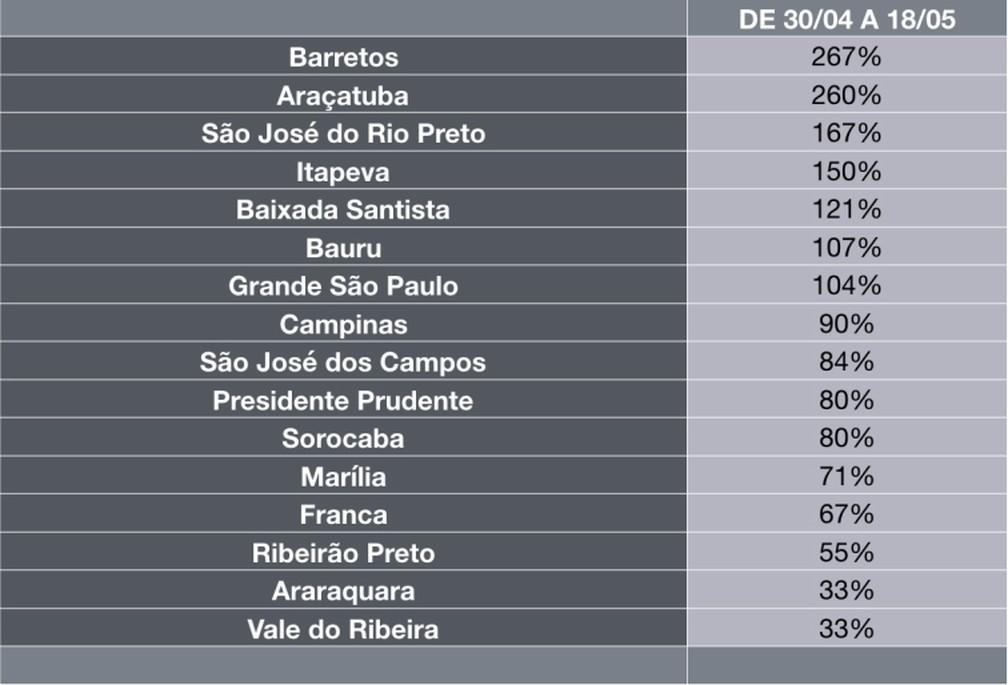 Tabela mostra o ritmo do crescimento de óbitos pela Covid-19 nas regiões do Estado de São Paulo — Foto: Reprodução