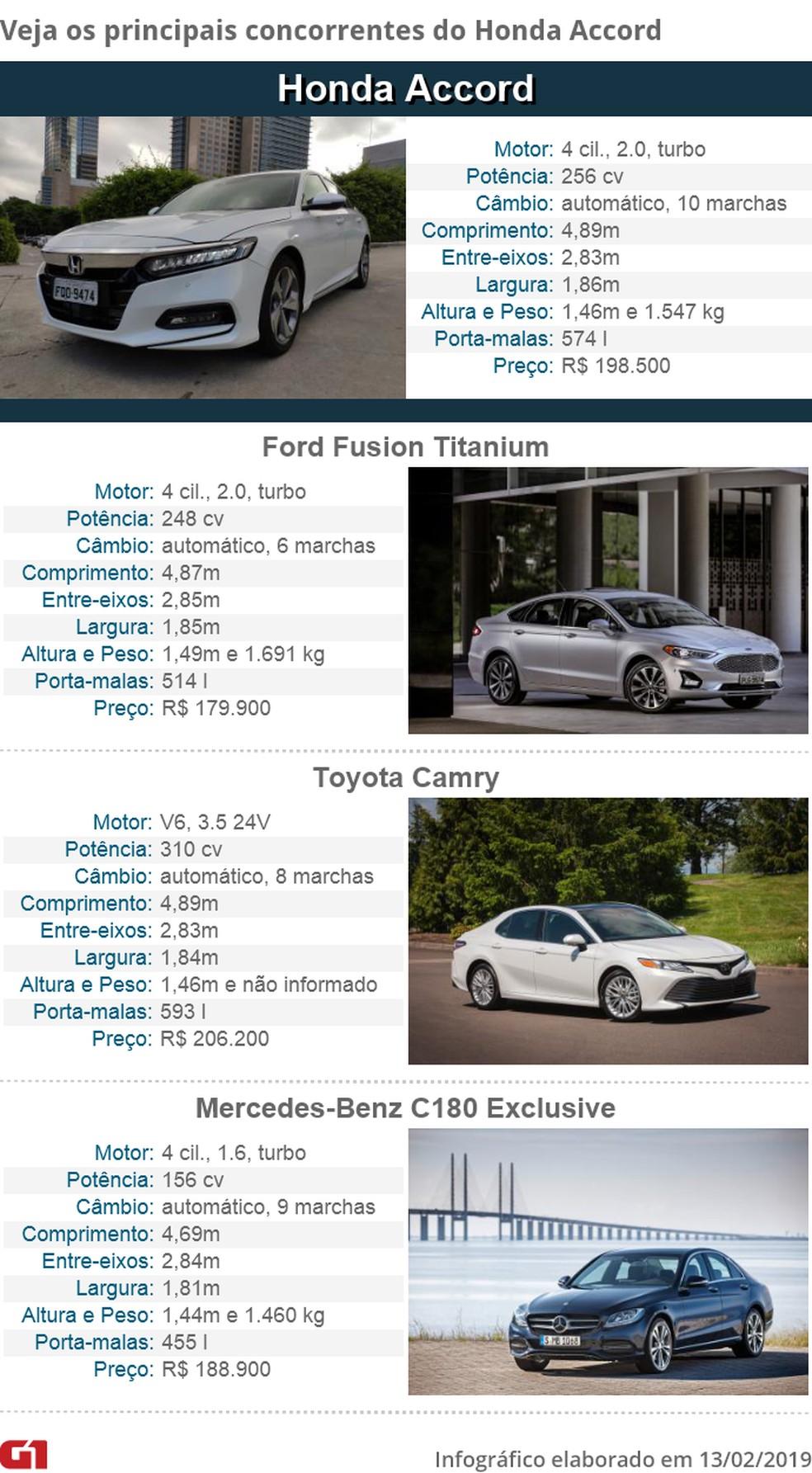 Tabela de concorrentes do Honda Accord — Foto: André Paixão/G1 e Divulgação