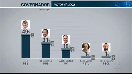 Ibope - Paraíba, votos válidos: João Azevêdo, 49%; Zé Maranhão, 31%; Lucélio, 18%