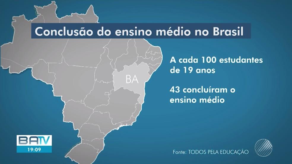 Bahia é o estado do Nordeste com maior número de jovens que abandonam a escola antes de concluir o ensino médio, aponta IBGE  — Foto: Reprodução/TV Bahia