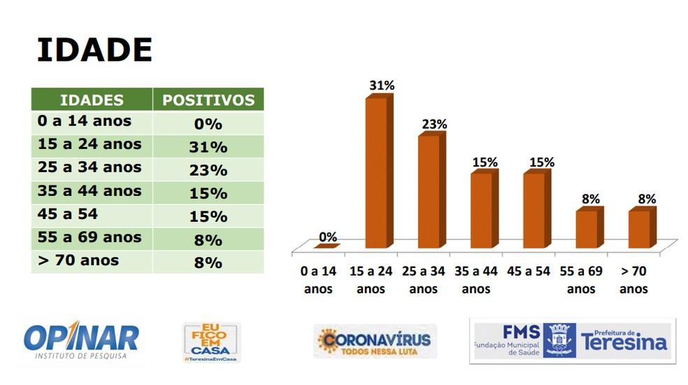 Faixa etária das casos positivos de Covid-19 em Teresina — Foto: Reprodução/Instituto Opinar