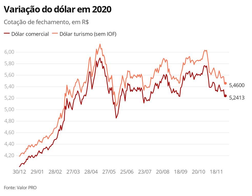Variação do dólar em 2020 — Foto: Economia G1