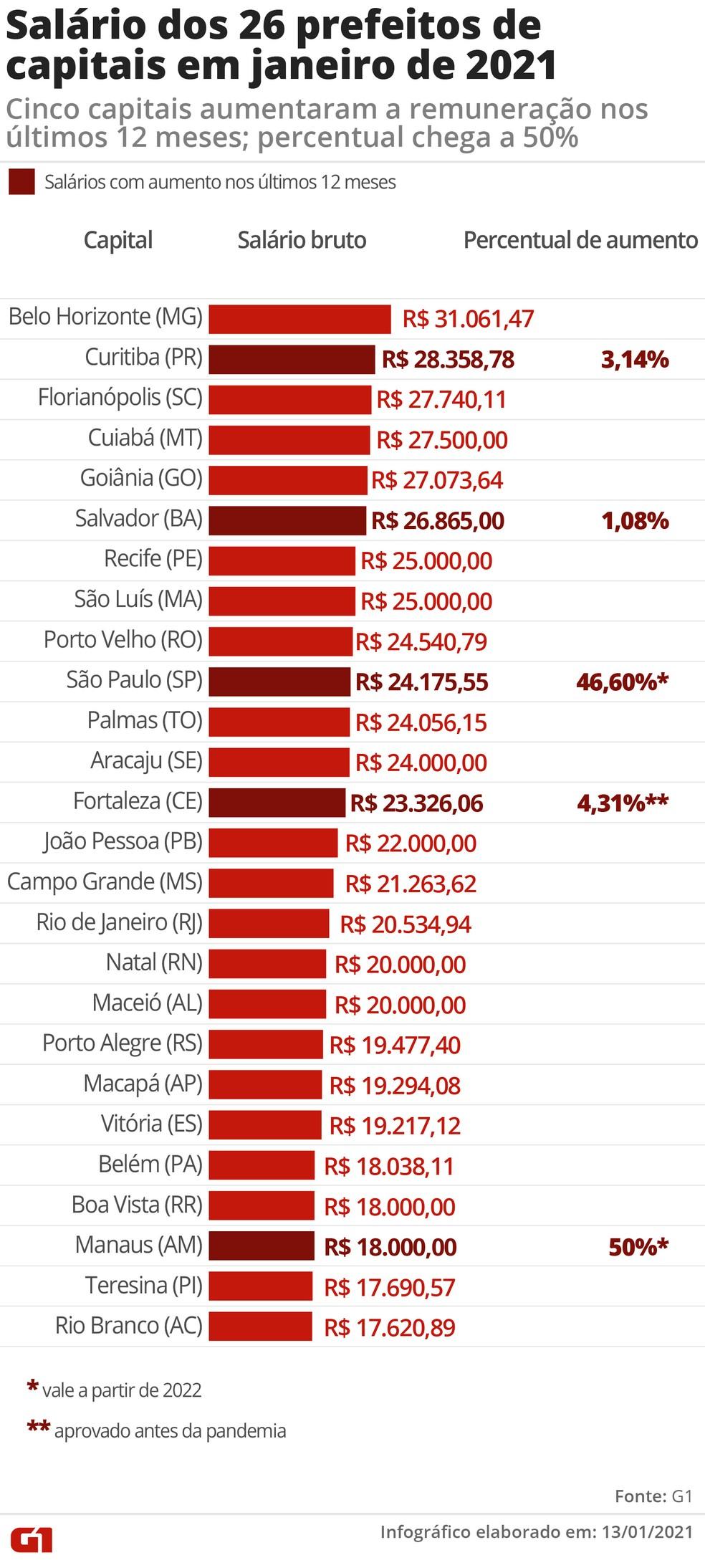 Salários dos 26 prefeitos das capitais — Foto: Wagner Magalhães/G1