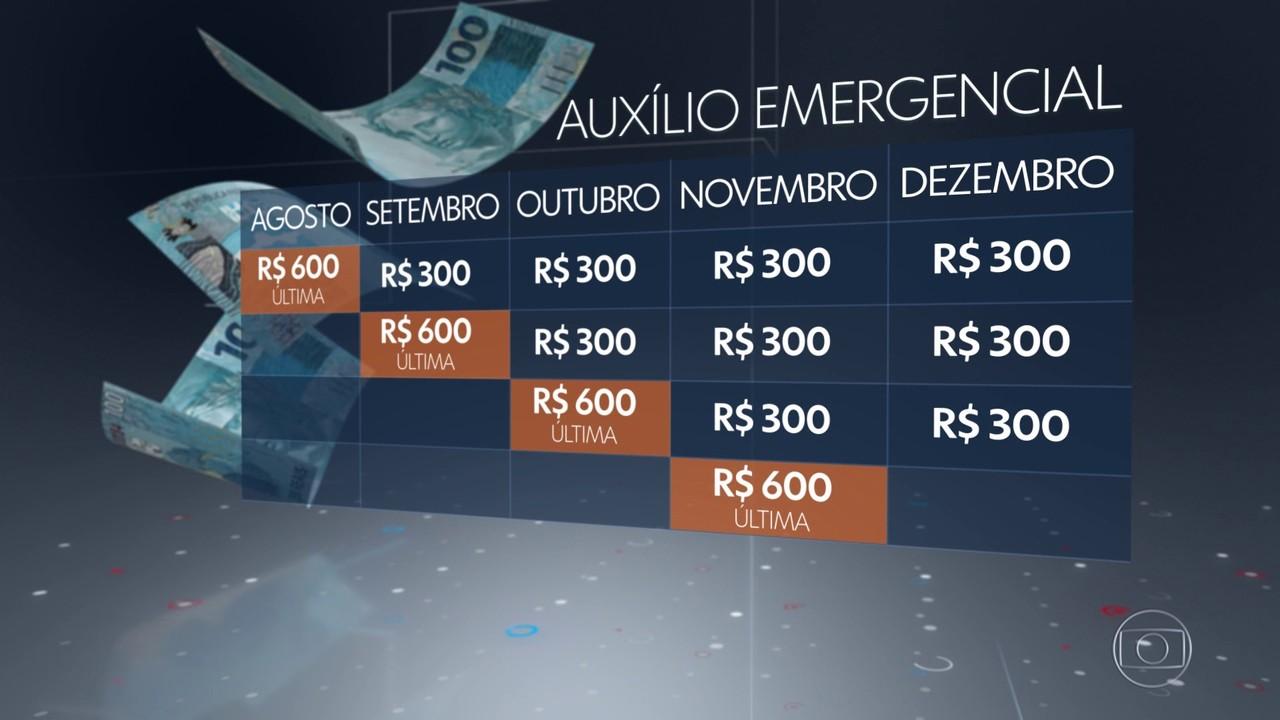 Governo divulga as novas regras de pagamento do auxílio emergencial
