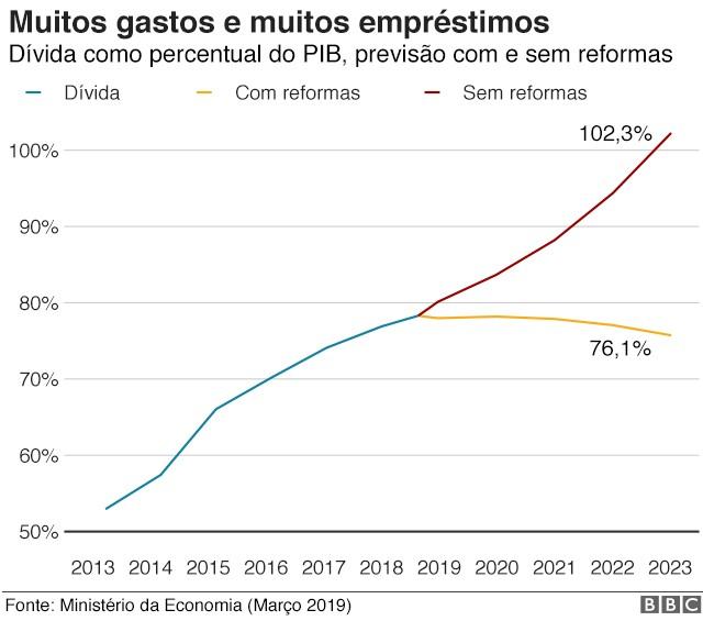 Gráfico mostra dívida do governo brasileiro em relação ao PIB (Foto: BBC)