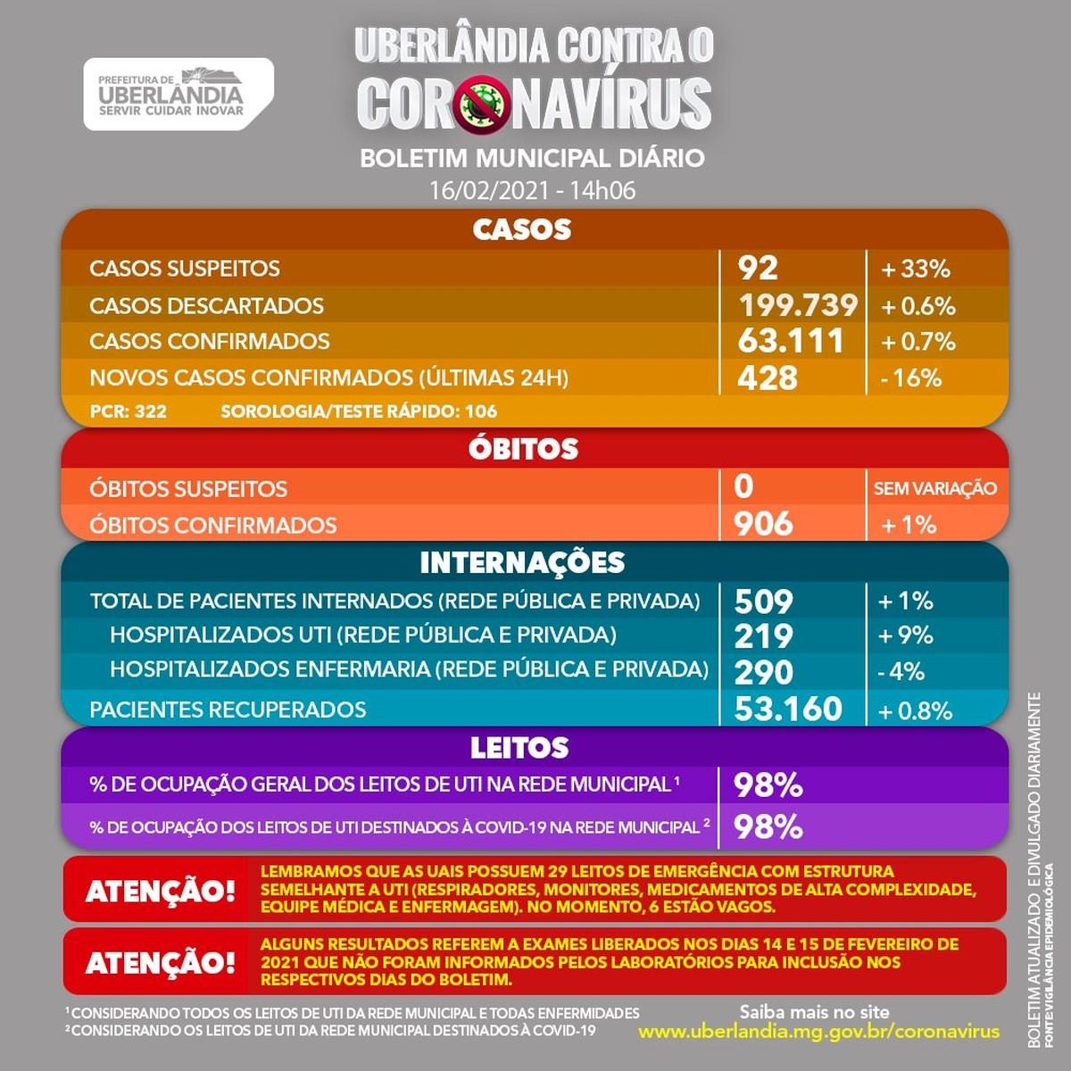 Uberlândia tem mais nove mortes pela Covid-19 e 428 novos casos   Triângulo  Mineiro