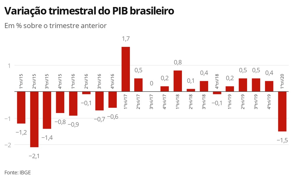 Variação trimestral do PIB brasileiro — Foto: Economia G1