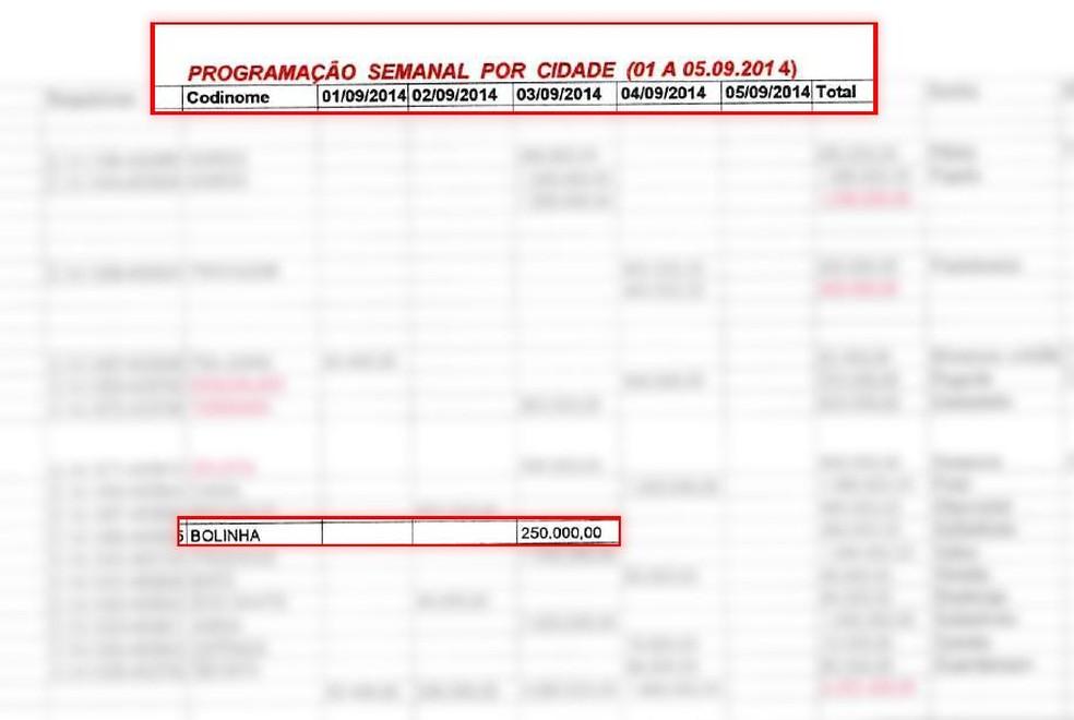 """""""Bolinha"""", codinome para Anthony Garotinho, aparece em planilha da Odebrecht de 2014 — Foto: Reprodução/Ministério Público"""