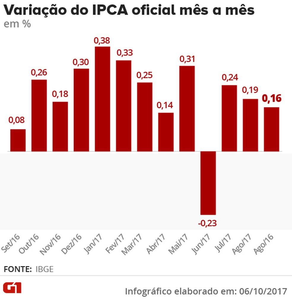 Variação do IPCA mês a mês até setembro de 2017 (Foto: Arte/G1)