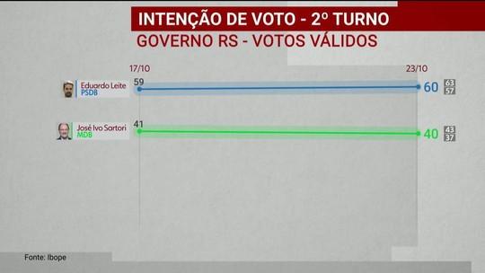 Ibope divulga pesquisa de intenção de voto para o governo do RS