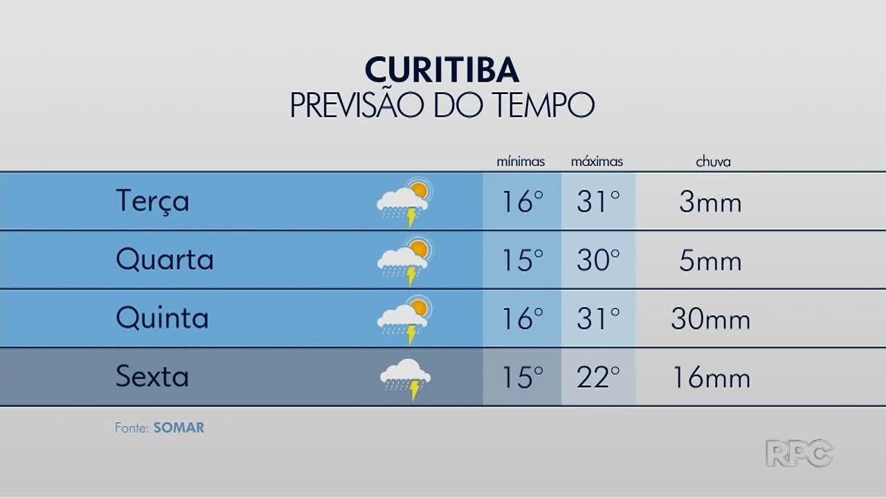 Curitiba deve ter pancadas de chuva nos próximos dias