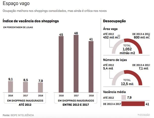 Shopping crise infografico (Foto: Estadão Conteúdo)