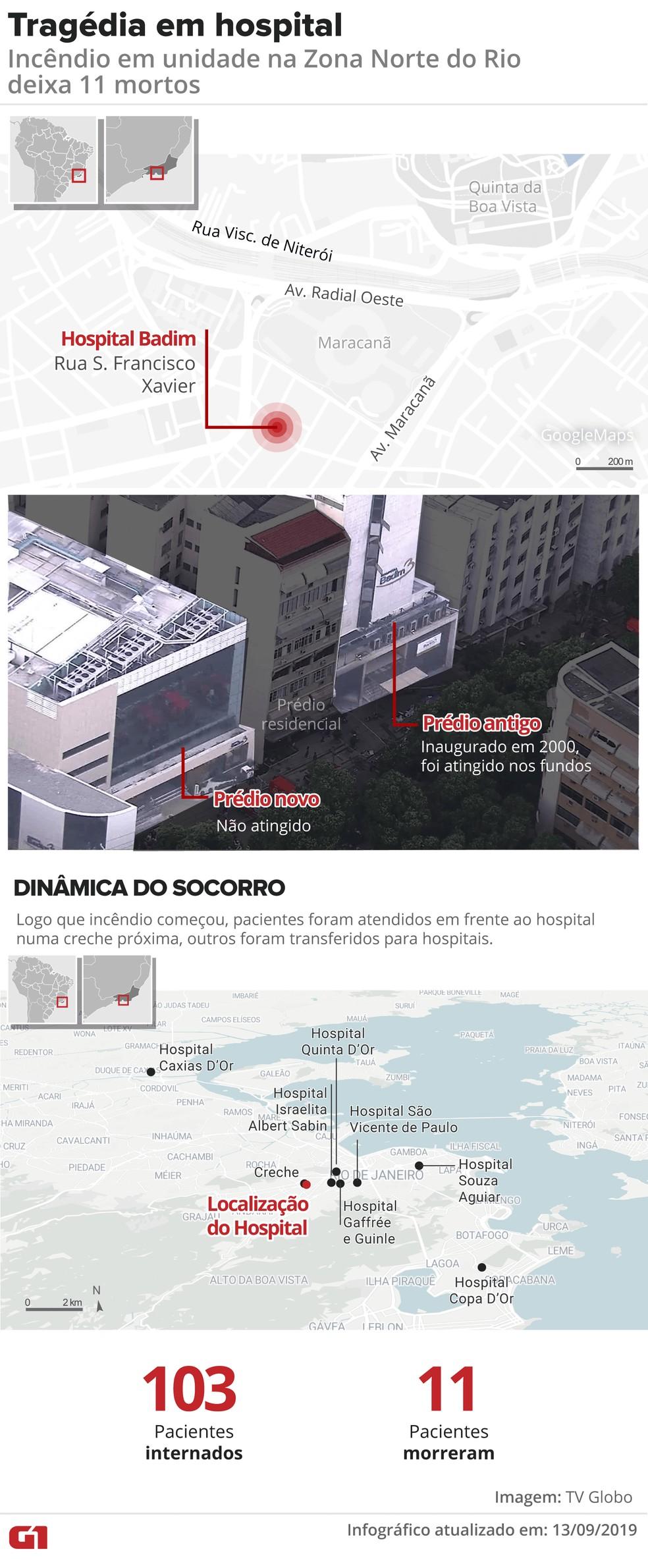 Mapa mostra onde fica o Hospital Badim, como foi o incêndio e para onde os pacientes foram transferidos — Foto: Infografia: Juliane Monteiro/G1