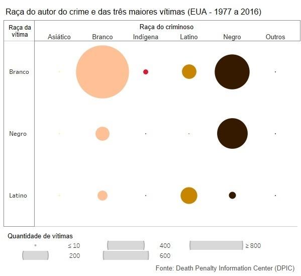Raça da vitima e raça do criminoso
