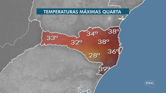 Temperatura pode chegar perto dos 40°C nesta quarta-feira; confira previsão para SC
