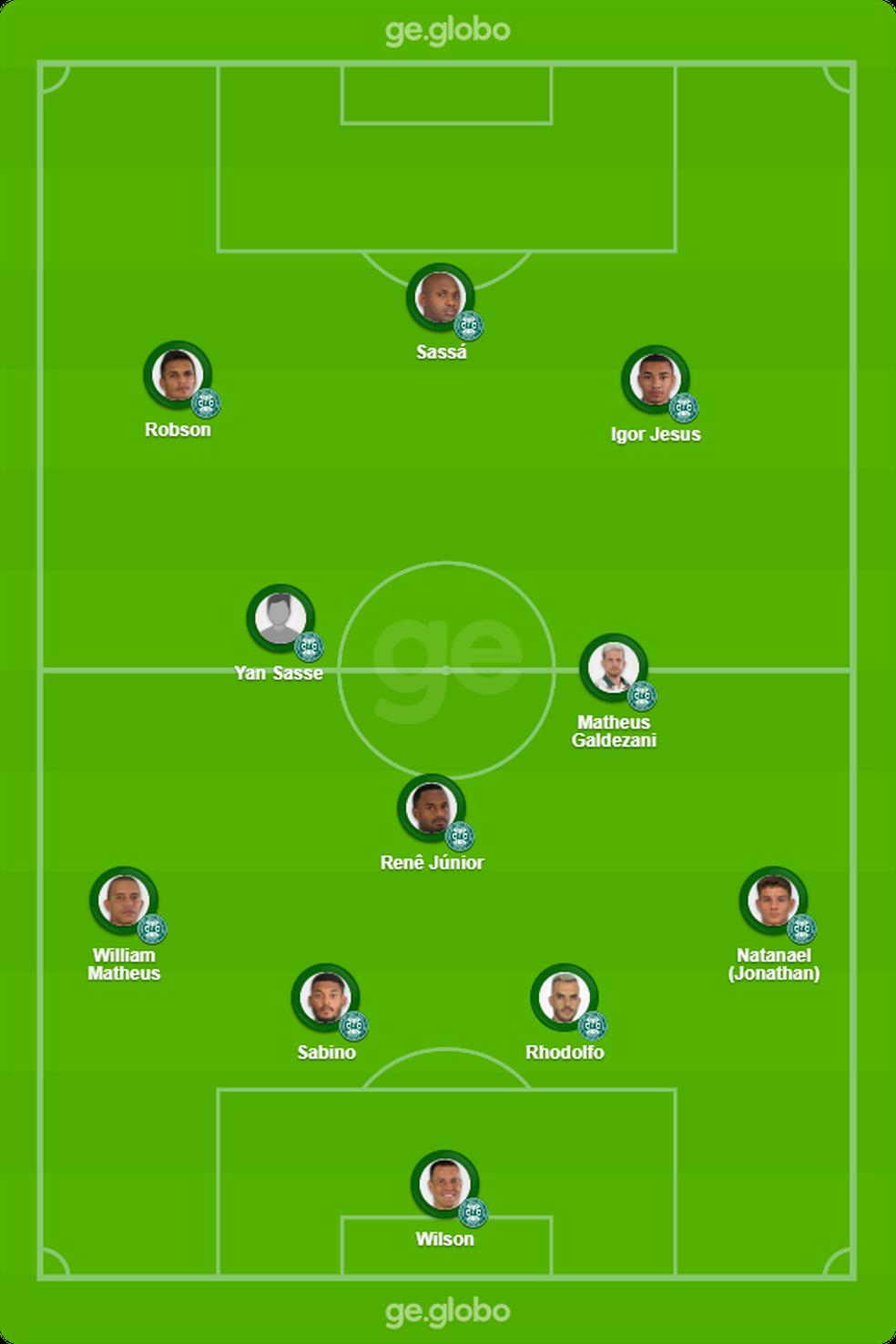 Provável Coritiba contra o Flamengo — Foto: ge