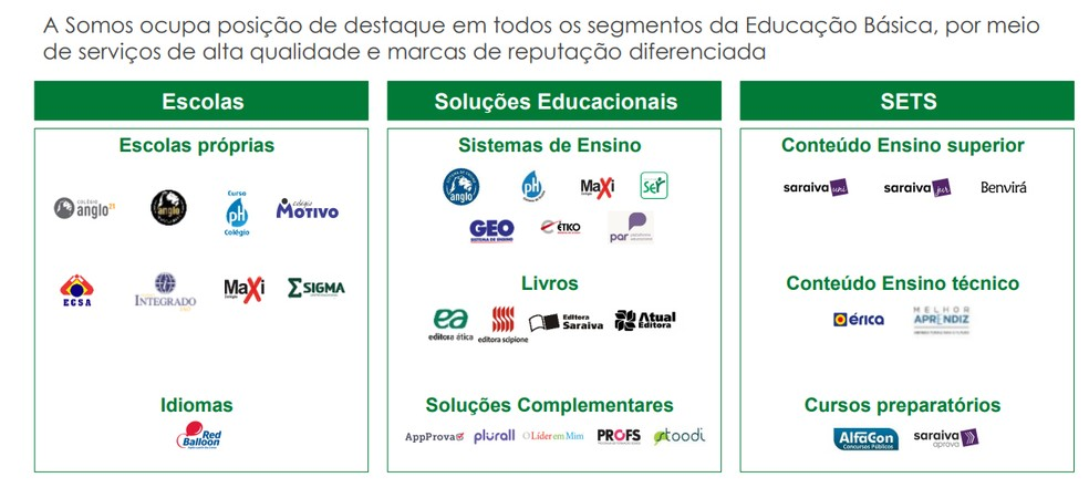Negócios e áreas de atuação da Somos Educação, segundo material de apresentação de venda para a Kroton (Foto: Divulgação)