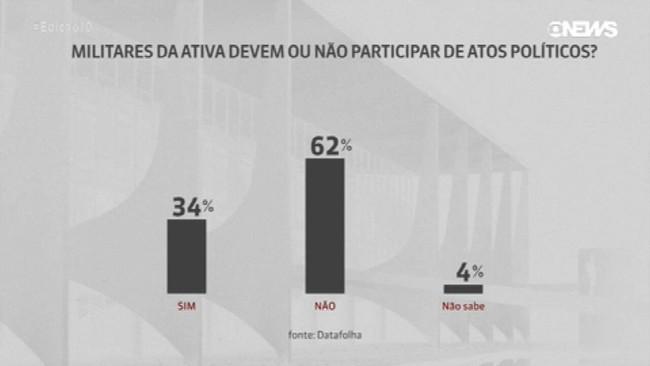 Datafolha: para 62%, militares não devem participar de atos políticos