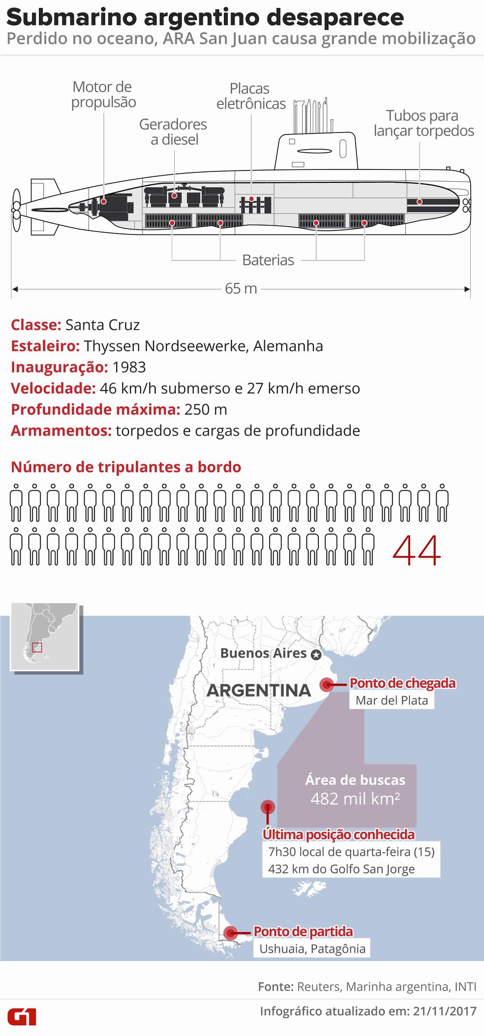 Submarino argentino desparece (Foto: Arte/G1)