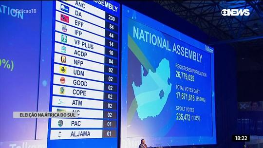 Eleição na África do Sul: partido de Nelson Mandela vence mais uma vez
