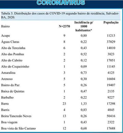 Cercada de bairros com casos de Covid-19, Cajazeiras VII se torna 'ilha' livre da doença; veja nº de infectados em outras localidades