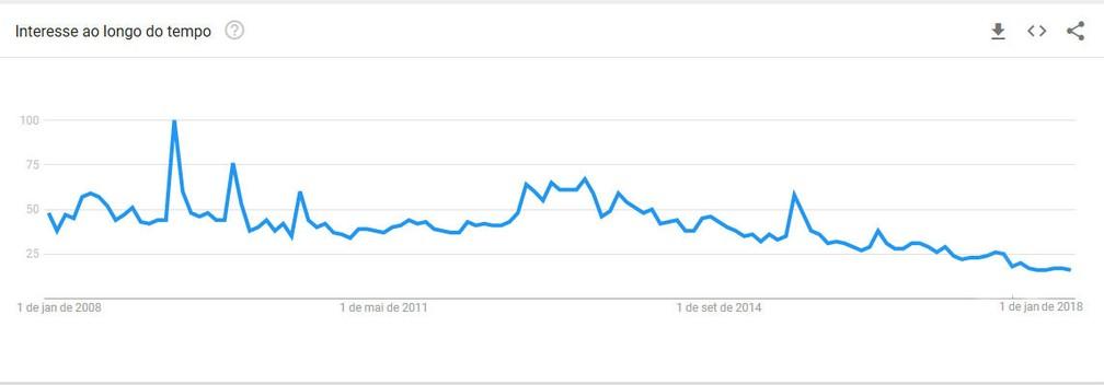 Buscas por Cazuza no YouTube entre 2008 e 2018 (Foto: Google Trends)