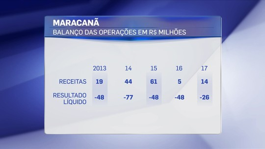 Aviso aos clubes: o Maracanã deu R$ 247 milhões em prejuízos à Odebrecht desde reabertura