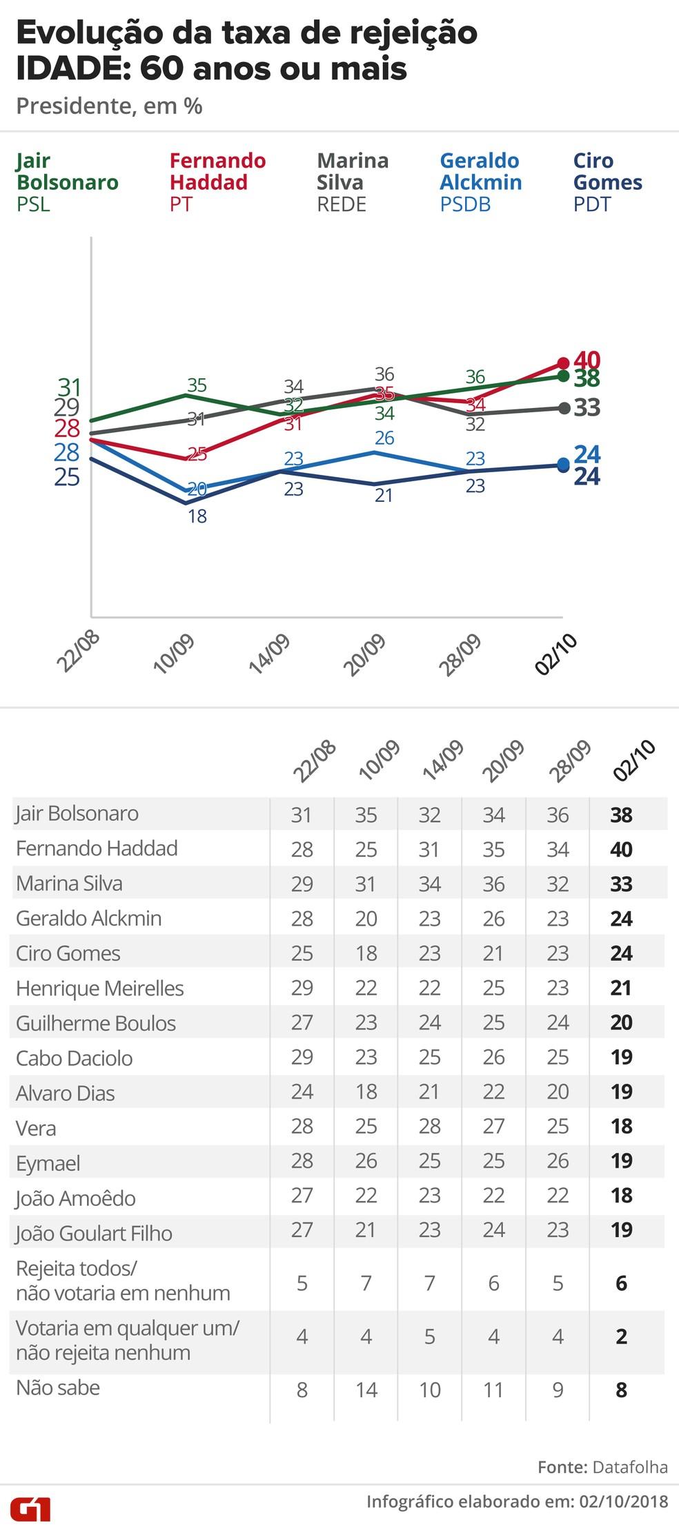 Pesquisa Datafolha, 2/10 para presidente - Rejeição - Idade: 60 anos ou mais — Foto: G1 Arte
