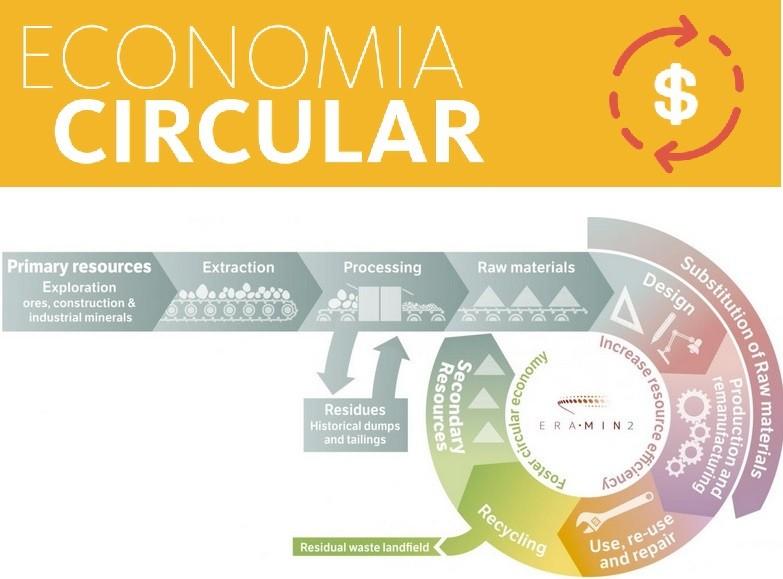 Economia circular -- o que significa