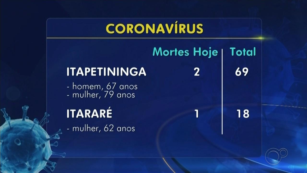 Confira o balanço de casos e mortes confirmadas de coronavírus na região de Itapetininga