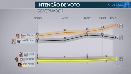 Pesquisa Datafolha em Pernambuco: Paulo Câmara, 42%; Armando Monteiro, 28%