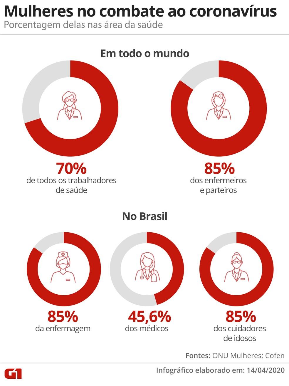 Mulheres são maiorias entre os profissionais de saúde em todo o mundo e no Brasil. — Foto: Arte/G1