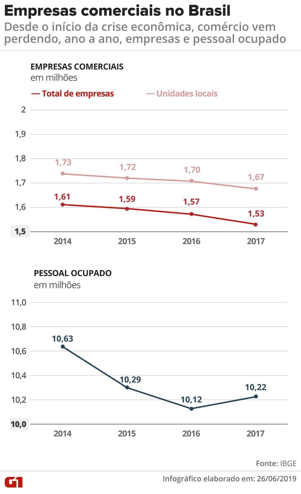 Em 4 anos, comércio perdeu 411 mil postos de trabalho e 80 mil empresas, aponta IBGE