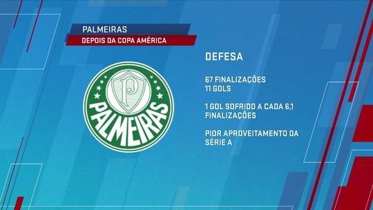Defesa exposta! Palmeiras sofre um gol a cada seis finalizações no Brasileiro após Copa América