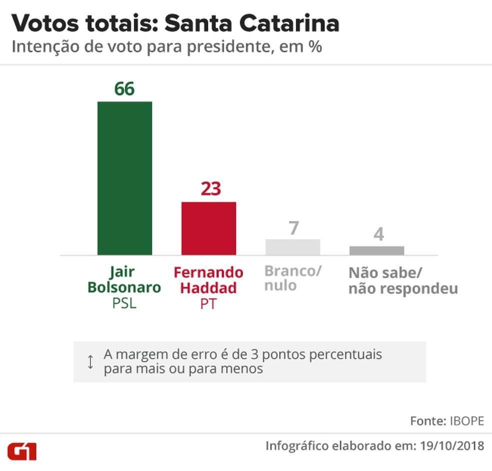 Pesquisa Ibope - 2º turno - Santa Catarina - votos totais no estado — Foto: Arte/G1