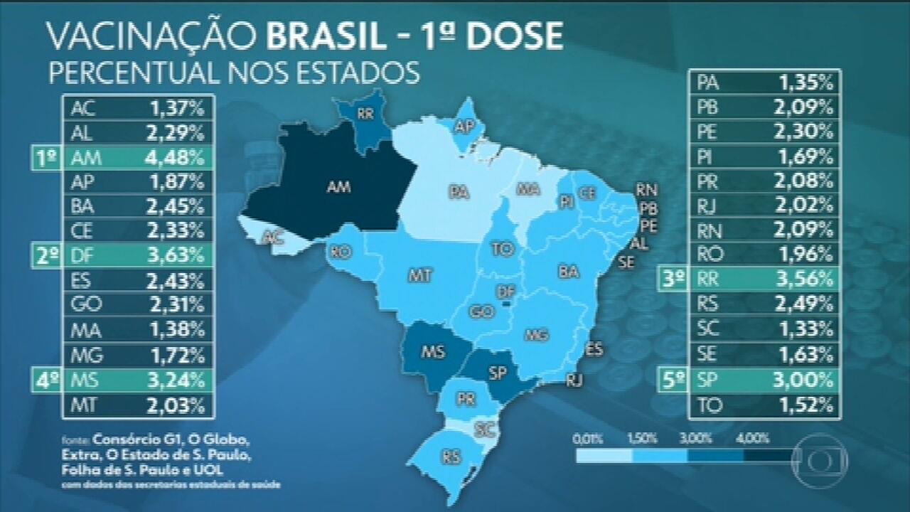 Brasil já aplicou ao menos uma dose de vacina em mais de 4,90 milhões, aponta consórcio de veículos de imprensa