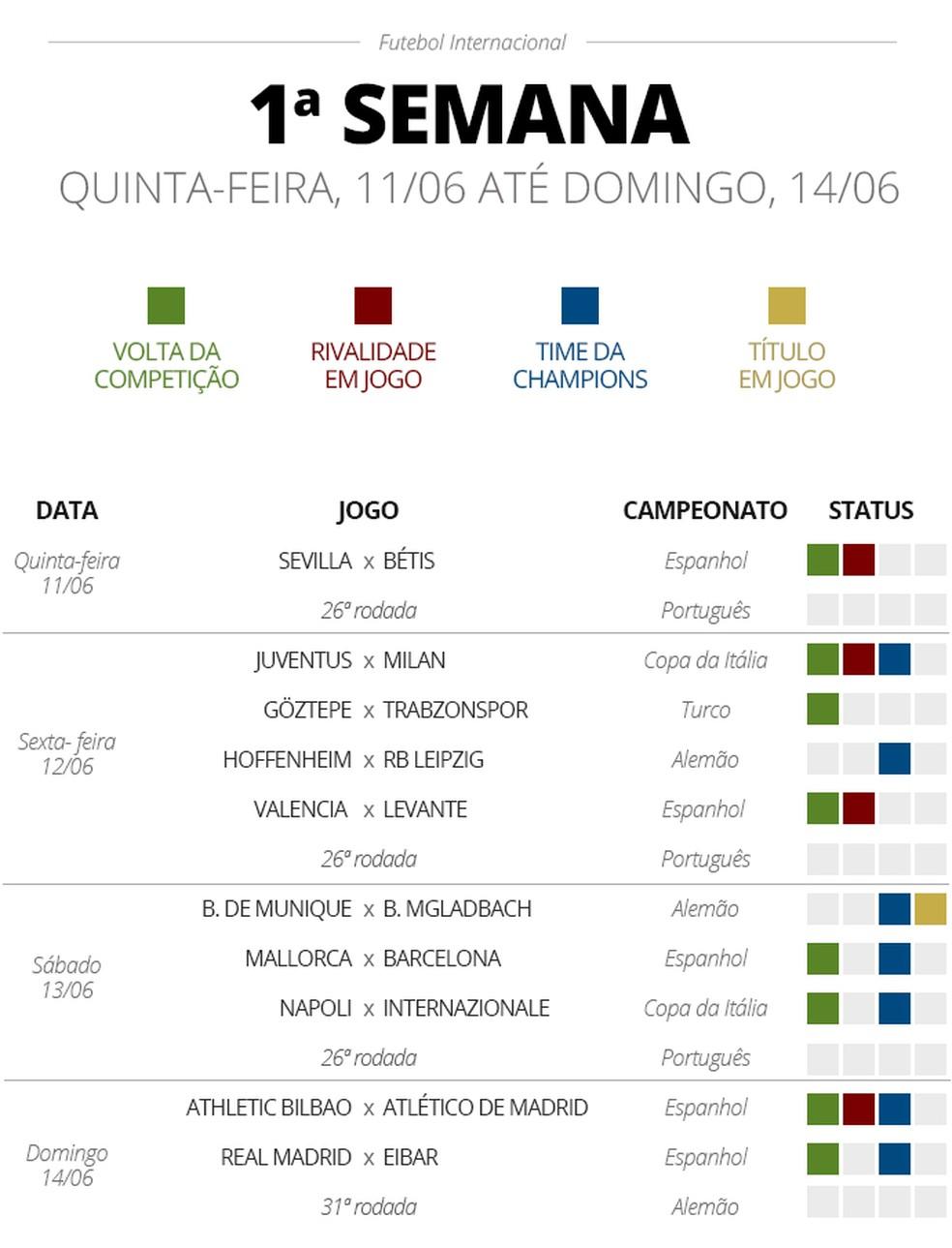 Destaques do calendário de jogos da retomada do futebol na Europa — Foto: GloboEsporte.com