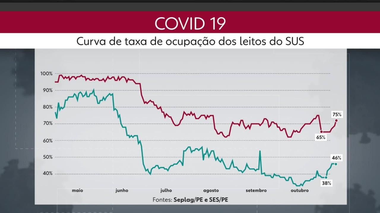 Cresce ocupação de leitos de enfermaria e de UTI para a Covid-19 na rede pública em Pernambuco