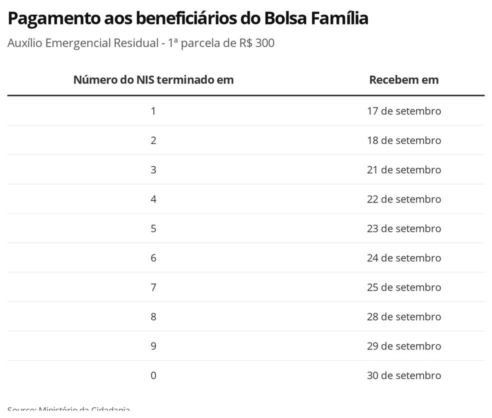 Auxilio Emergencial Residual Bolsa Família – 1ª parcela — Foto: Economia G1