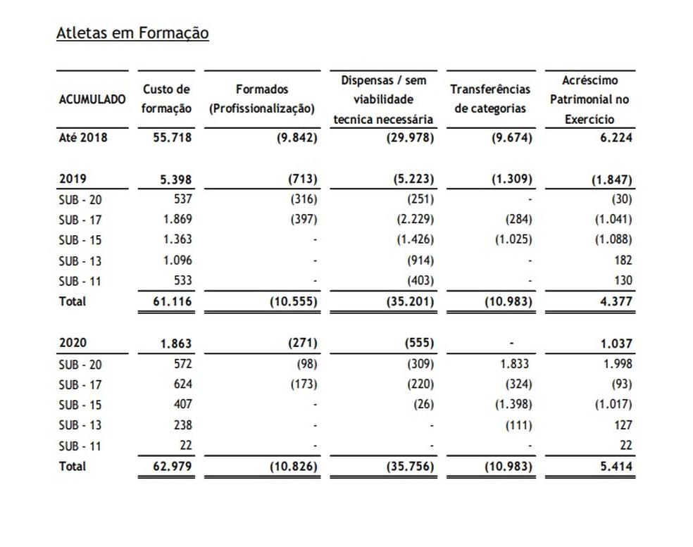 Recurso investido pelo Botafogo na formação de atletas — Foto: Reprodução