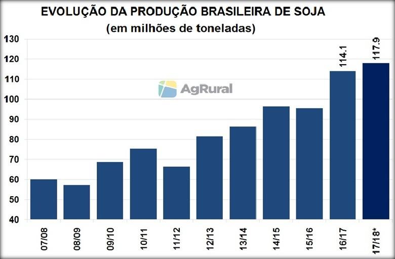 Evolução da produção brasileira de soja  (Foto: Redação Globo Rural)