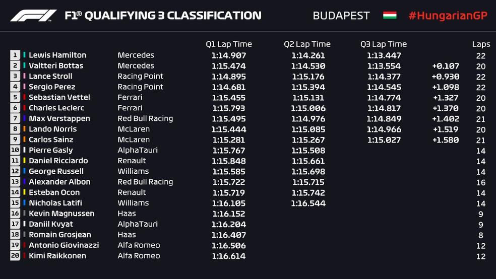 Resultado final da classificação do GP da Hungria — Foto: Reprodução/FOM