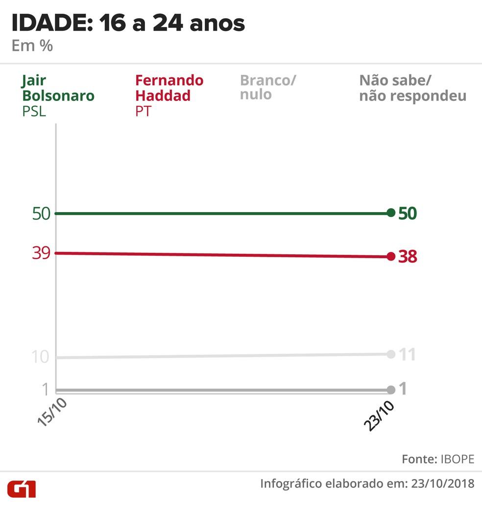 Pesquisa Ibope - 23 de outubro - intenção de voto por segmentos - idade: 16 a 24 anos — Foto: Arte/G1