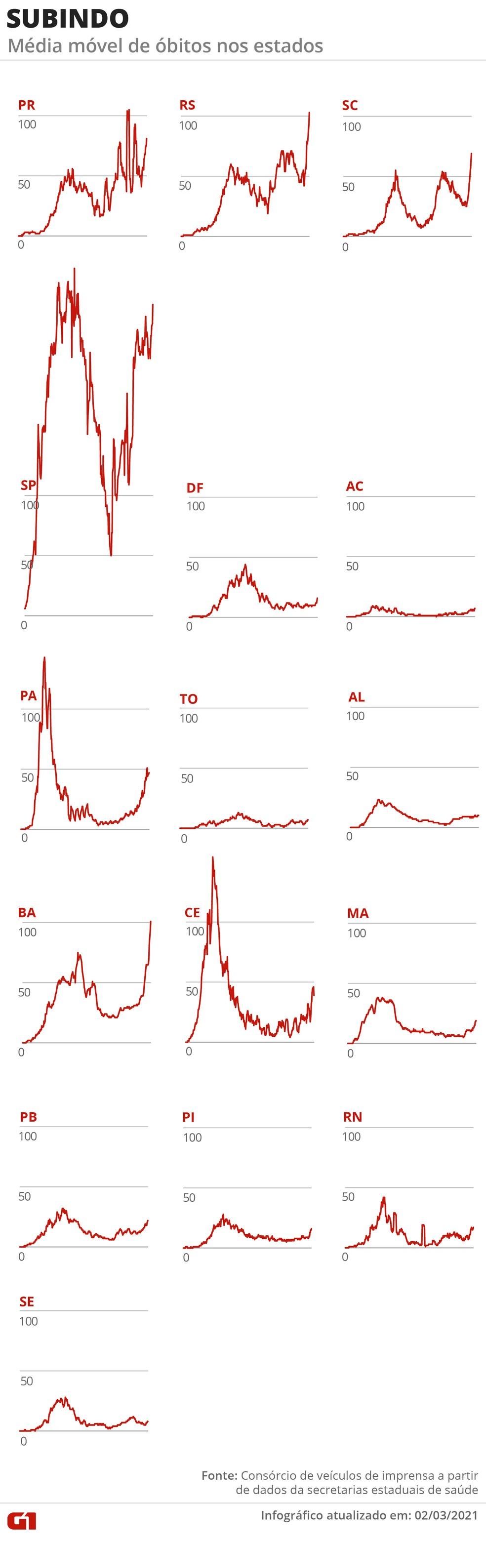 Estados com a média de mortes em alta — Foto: Arte G1