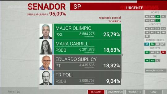 Major Olimpio e Mara Gabrilli estão eleitos para o Senado por São Paulo