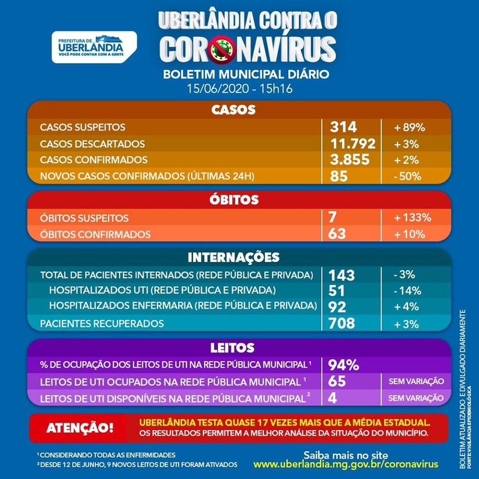 Prefeitura de Uberlândia aponta o maior registro de mortes por Covid-19 em  24h desde o início do boletim | Triângulo Mineiro