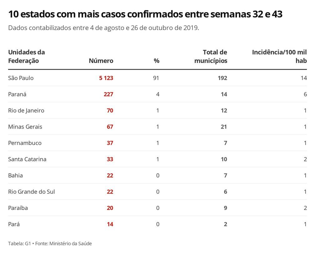 10 estados com mais casos confirmados de sarampo entre semanas 32 e 43 — Foto: Carolina Dantas/G1